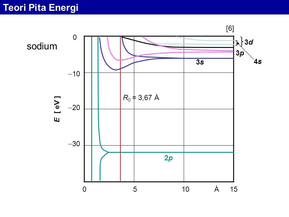 Teori Pita Energi sodium [6] 10 20 30 E [ eV ] 2p R0 = 3,67 Å 3s 3p